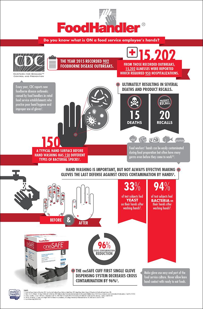 FoodHandler Illustrates Hand Hygiene, Glove Facts for ...